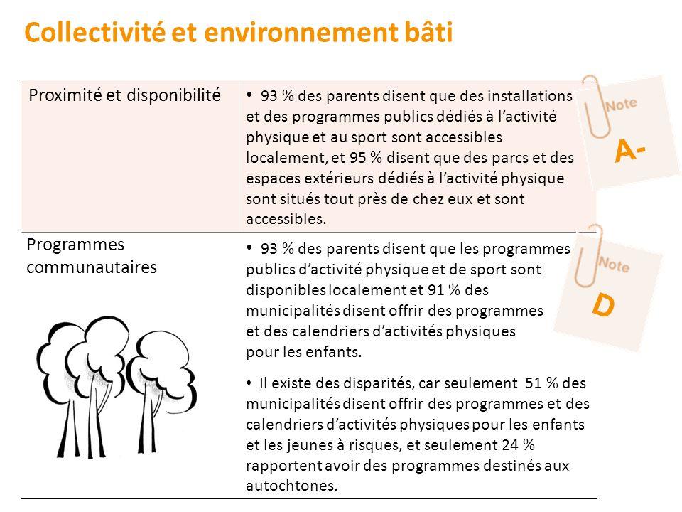 Collectivité et environnement bâti Proximité et disponibilité 93 % des parents disent que des installations et des programmes publics dédiés à lactivi