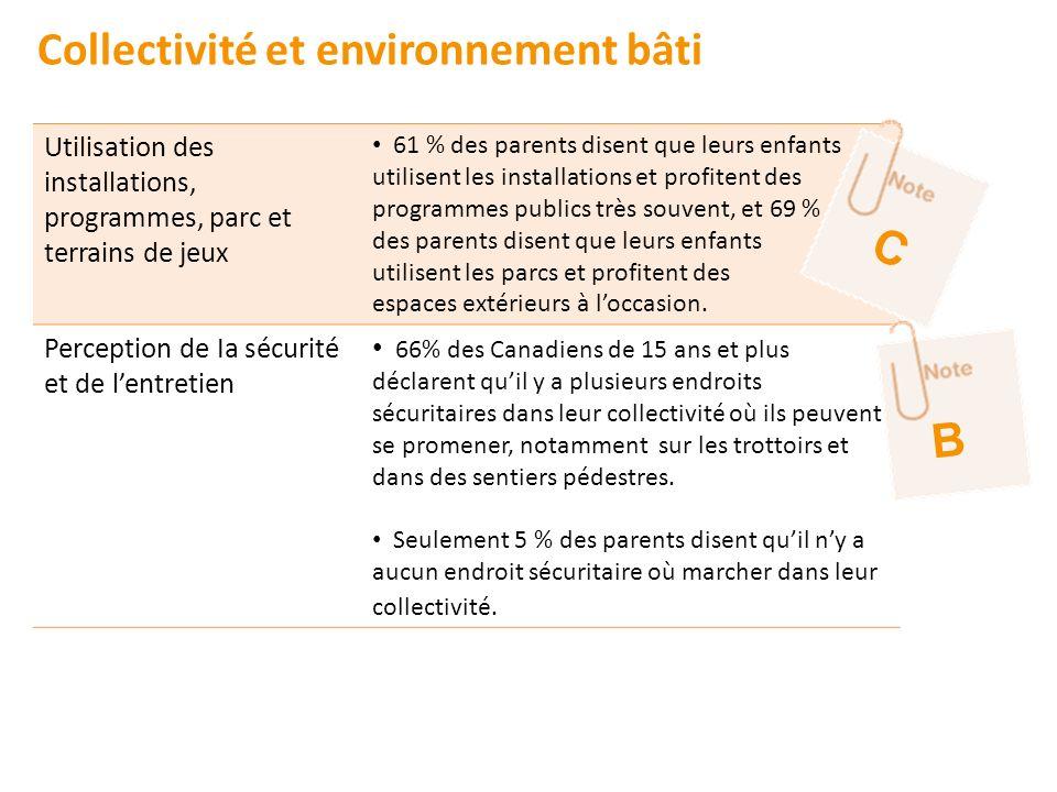 Utilisation des installations, programmes, parc et terrains de jeux 61 % des parents disent que leurs enfants utilisent les installations et profitent
