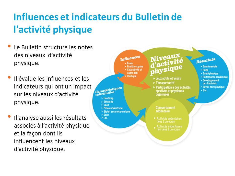 Investissements des gouvernements provinciaux et territoriaux Les provinces qui sont les chefs de file investissent beaucoup dans des programmes sur les comportements liés à la santé (C.-B.