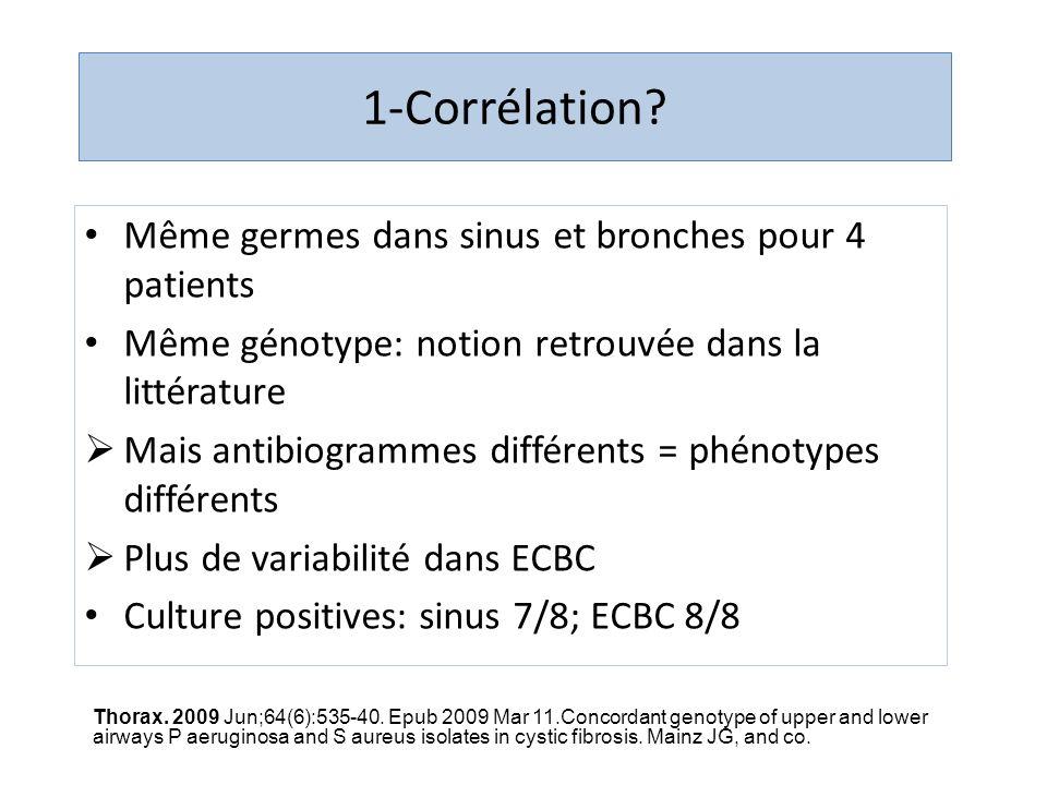 1-Corrélation? Même germes dans sinus et bronches pour 4 patients Même génotype: notion retrouvée dans la littérature Mais antibiogrammes différents =