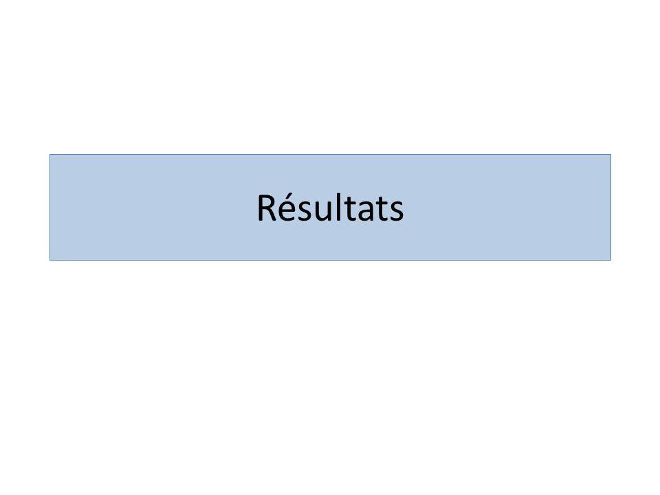 Caractéristiques patients PATIENTS TRSPLT°BMIVEMS AB (L/%theo)chir-1A PRZ N.M27fev-0817,34,12/101%1 YKE D.F29mars-0623,53,16/92%0 ROS F.M29mars-0718,62,07/50%5 HIE B.M26nov-00203,7/95%0 KAS K.F27 191,38/43%3 PUG P.M29 18,41,4/31%4 BER C.F23 181,3/33%0 DEH C.F26 21,61,55/51%3