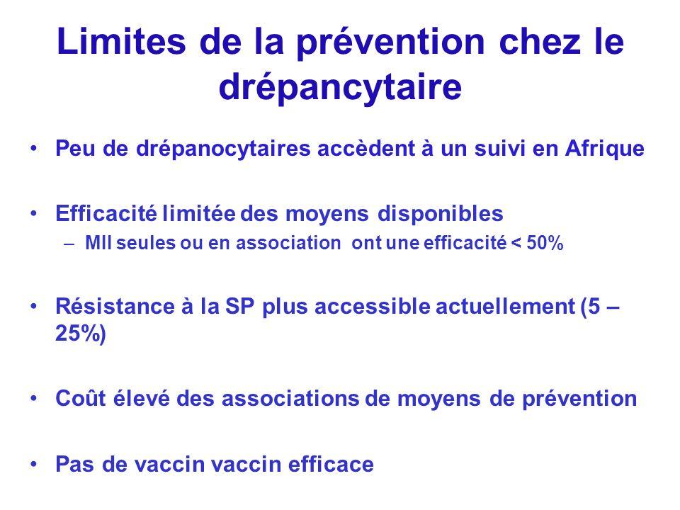 Limites de la prévention chez le drépancytaire Peu de drépanocytaires accèdent à un suivi en Afrique Efficacité limitée des moyens disponibles –MII se