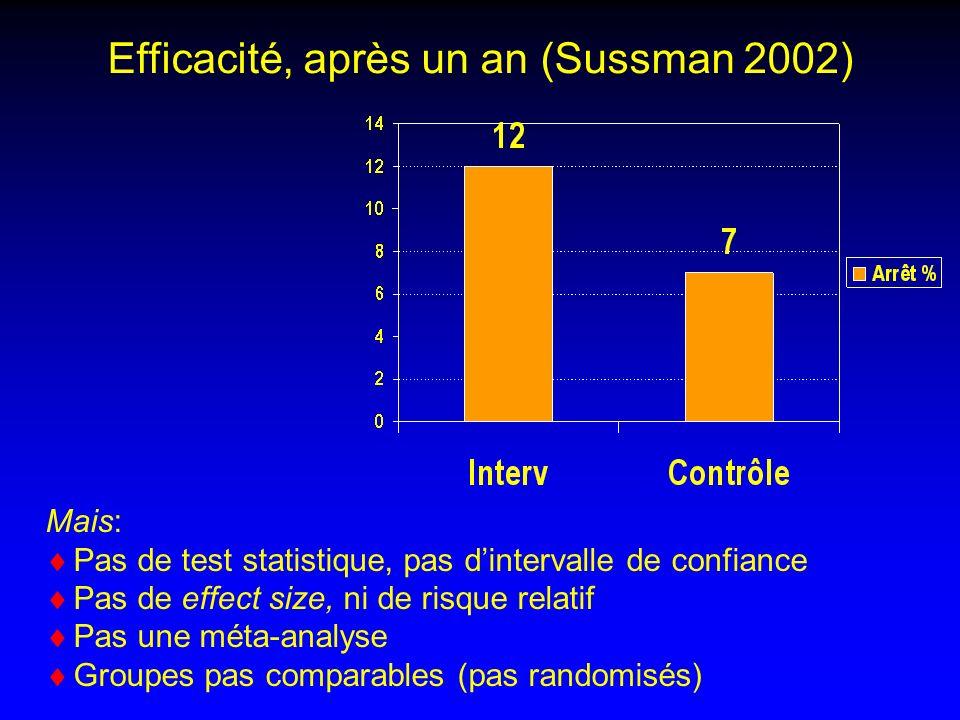 Efficacité, après un an (Sussman 2002) Mais: Pas de test statistique, pas dintervalle de confiance Pas de effect size, ni de risque relatif Pas une méta-analyse Groupes pas comparables (pas randomisés)