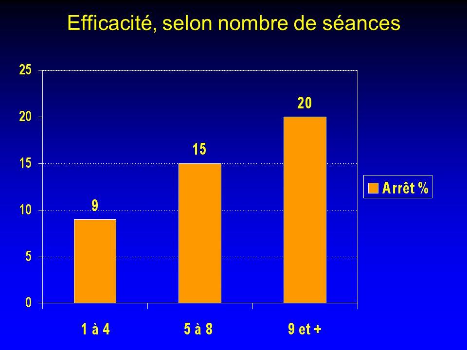 Efficacité, selon nombre de séances