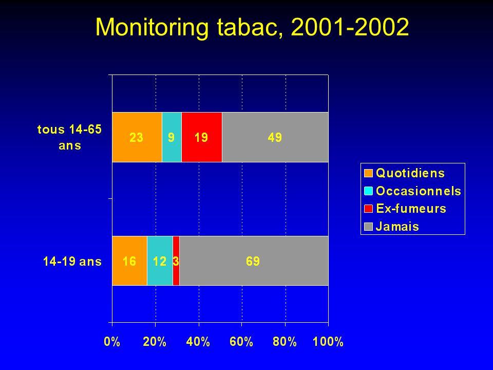 Efficacité: « N-O-T » N-O-T = « Not on Tobacco » N = 6130, 489 écoles, USA Selon recommandations YTCC Fumeurs quotidiens, 14-19 ans, volontaires Arrêt en groupes de 10-12 pers, à lécole Basé sur théorie 14 sessions dune heure Journal of Adolescent Research 2005 Novembre;20:640-661