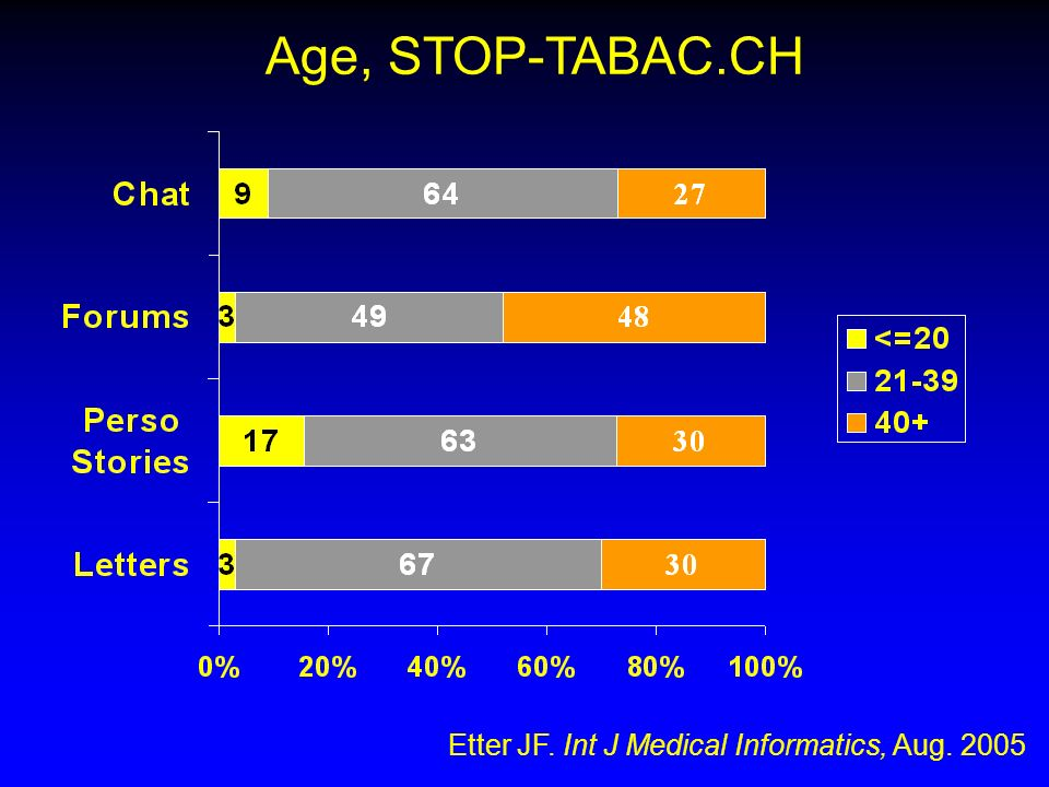 Age, STOP-TABAC.CH Etter JF. Int J Medical Informatics, Aug. 2005