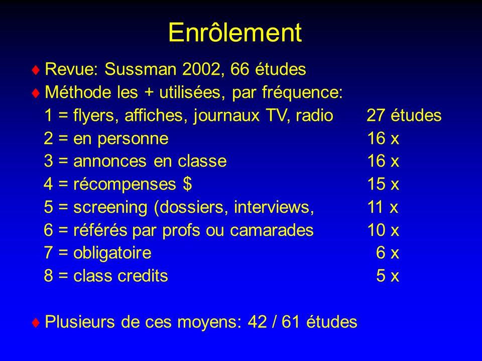 Revue: Sussman 2002, 66 études Méthode les + utilisées, par fréquence: 1 = flyers, affiches, journaux TV, radio 27 études 2 = en personne 16 x 3 = annonces en classe 16 x 4 = récompenses $ 15 x 5 = screening (dossiers, interviews, 11 x 6 = référés par profs ou camarades 10 x 7 = obligatoire 6 x 8 = class credits 5 x Plusieurs de ces moyens: 42 / 61 études Enrôlement