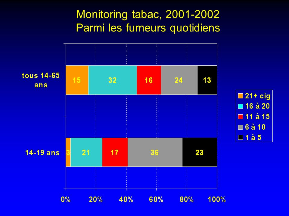 Monitoring tabac, 2001-2002 Parmi les fumeurs quotidiens