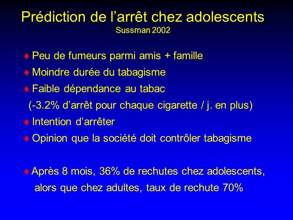 Peu de fumeurs parmi amis + famille Moindre durée du tabagisme Faible dépendance au tabac (-3.2% darrêt pour chaque cigarette / j.