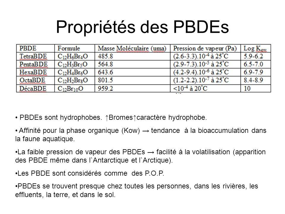 Conclusion La présence des PBDE dans l`environnement représente un problème potentiellement dangereux à cause de sa bioaccumulation dans la chaîne alimentaire, persistance et toxicité.