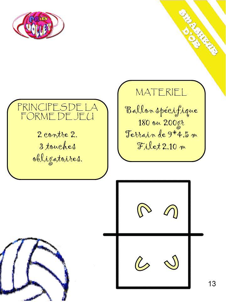 PRINCIPES DE LA FORME DE JEU 2 contre 2. 3 touches obligatoires. MATERIEL Ballon spécifique 180 ou 200gr Terrain de 9*4,5 m Filet 2,10 m 13