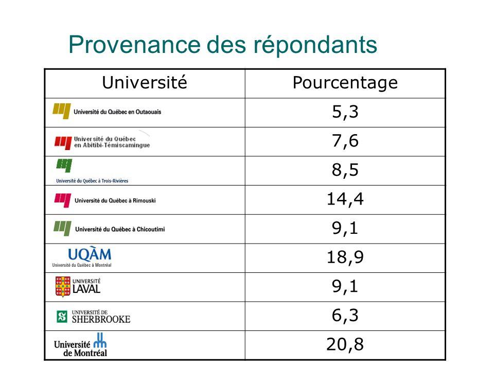 Provenance des répondants UniversitéPourcentage 5,3 7,6 8,5 14,4 9,1 18,9 9,1 6,3 20,8