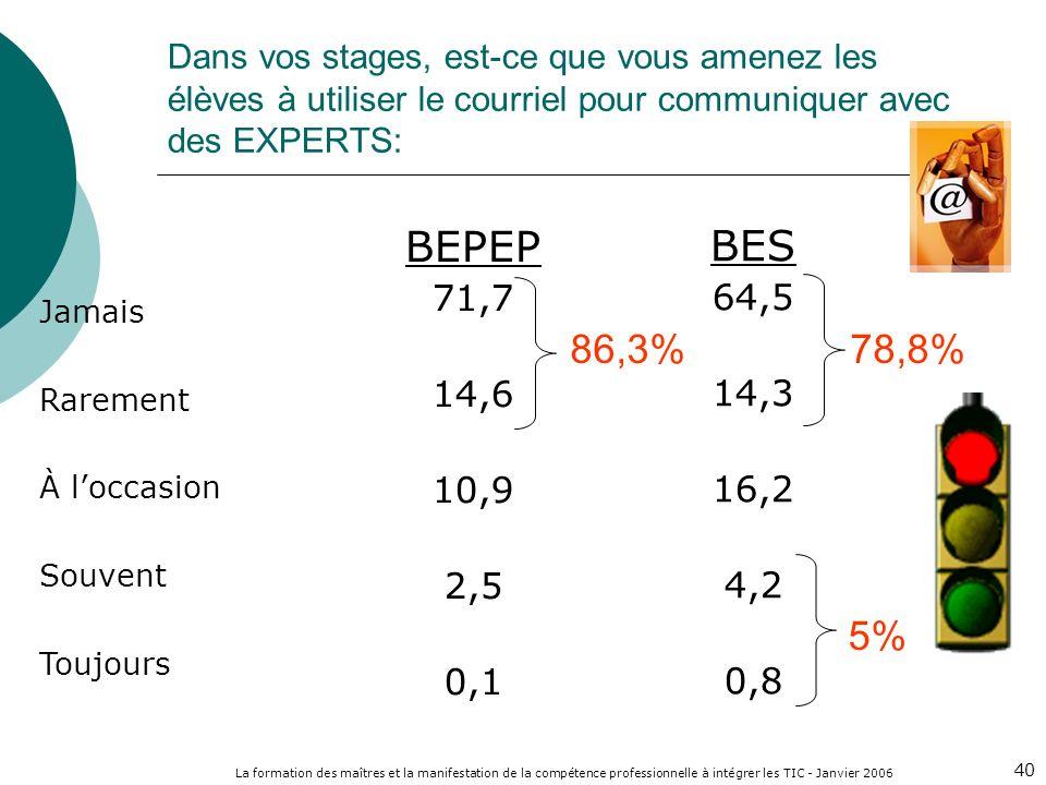 La formation des maîtres et la manifestation de la compétence professionnelle à intégrer les TIC - Janvier 2006 40 Dans vos stages, est-ce que vous amenez les élèves à utiliser le courriel pour communiquer avec des EXPERTS: Jamais Rarement À loccasion Souvent Toujours BEPEP 71,7 14,6 10,9 2,5 0,1 BES 64,5 14,3 16,2 4,2 0,8 86,3%78,8% 5%