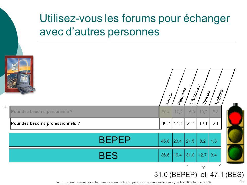 La formation des maîtres et la manifestation de la compétence professionnelle à intégrer les TIC - Janvier 2006 43 Utilisez-vous les forums pour échanger avec dautres personnes BEPEP BES 45,6 23,4 21,5 8,2 1,3 36,6 16,4 31,0 12,7 3,4 31,0 (BEPEP) et 47,1 (BES) *
