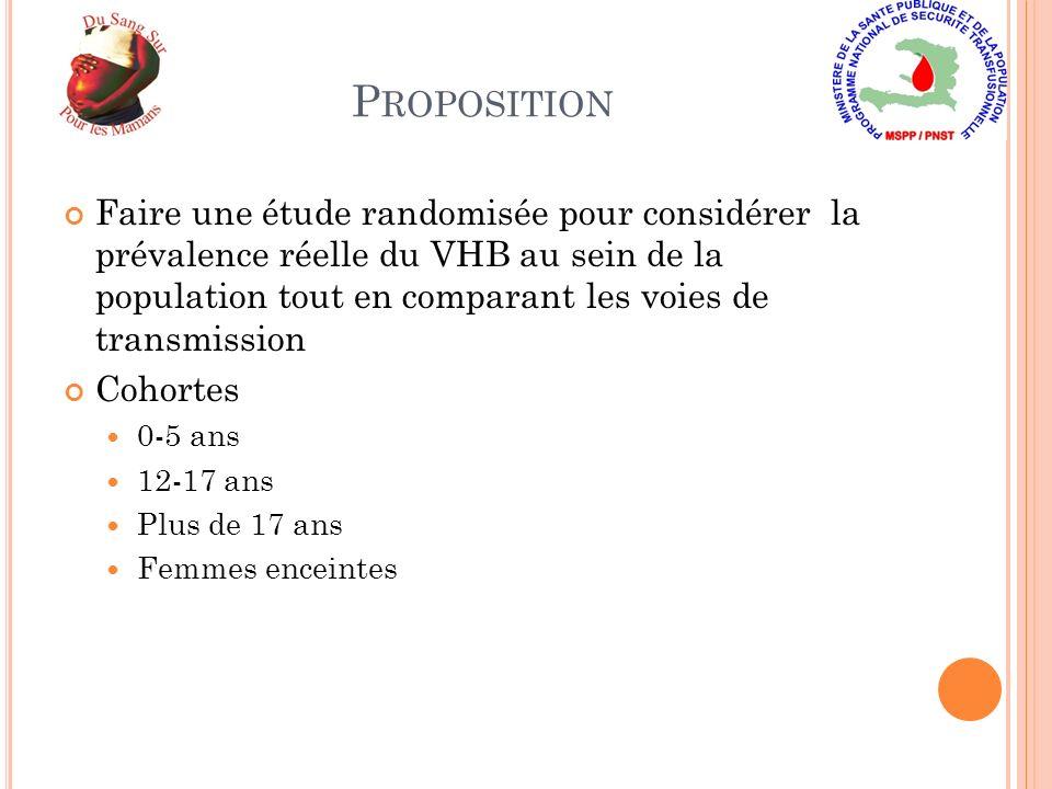 P ROPOSITION Faire une étude randomisée pour considérer la prévalence réelle du VHB au sein de la population tout en comparant les voies de transmission Cohortes 0-5 ans 12-17 ans Plus de 17 ans Femmes enceintes