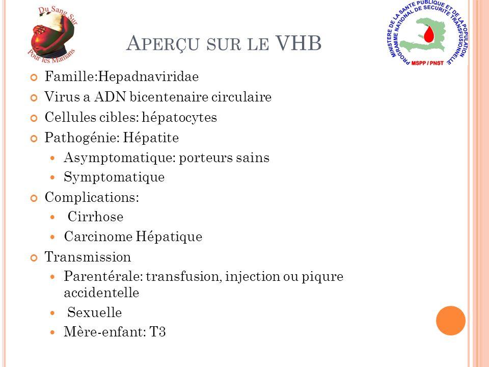 A PERÇU SUR LE VHB Famille:Hepadnaviridae Virus a ADN bicentenaire circulaire Cellules cibles: hépatocytes Pathogénie: Hépatite Asymptomatique: porteu