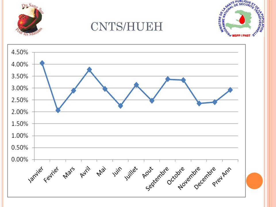 CNTS/HUEH