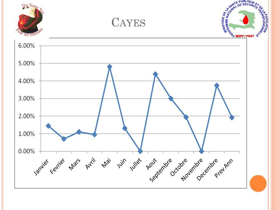 C AYES