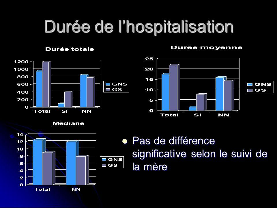 Durée de lhospitalisation Pas de différence significative selon le suivi de la mère Pas de différence significative selon le suivi de la mère