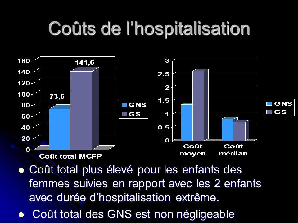 Coûts de lhospitalisation Coût total plus élevé pour les enfants des femmes suivies en rapport avec les 2 enfants avec durée dhospitalisation extrême.