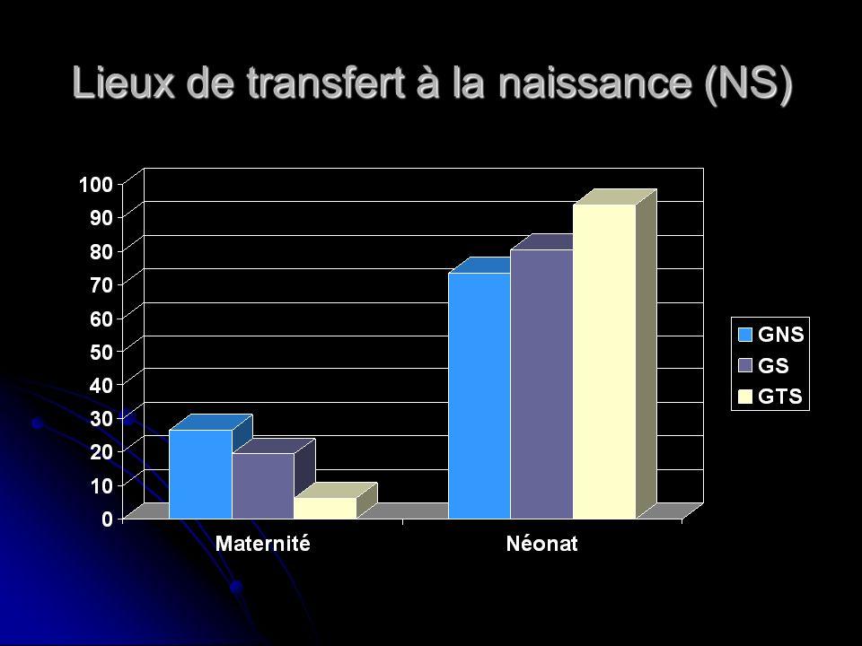 Lieux de transfert à la naissance (NS)