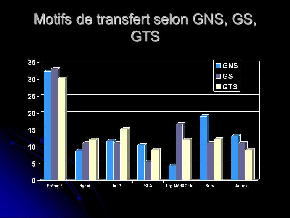 Motifs de transfert selon GNS, GS, GTS