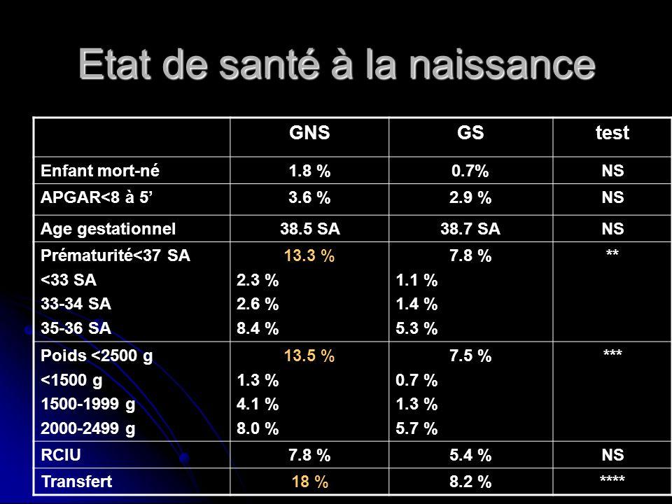 Etat à la naissance GNSGSGTStest Enfant mort-né1.8 %1.1 %0.4 %NS APGAR<8 à 53.6 %3.1 %2.7 %NS Age gestationnel38.5 SA38.6 SA38.8 SANS Prématurité<37 SA <33 SA 33-34 SA 35-36 SA 13.3 % 2.3 % 2.6 % 8.4 % 10.8 % 1.9 % 1.7 % 7.2 % 5.7 % 0.6 % 1.2 % 3.9 % ** Poids <2500 g <1500 g 1500-1999 g 2000-2499 g 13.5 % 1.3 % 4.1 % 8.0 % 9.4 % 0.8 % 1.9 % 6.7 % 6.4 % 0.6 % 0.8 % 5.1 % ***** RCIU7.8 %6.8 %4.5 %NS Transfert18 %10.6 %6.5 %****