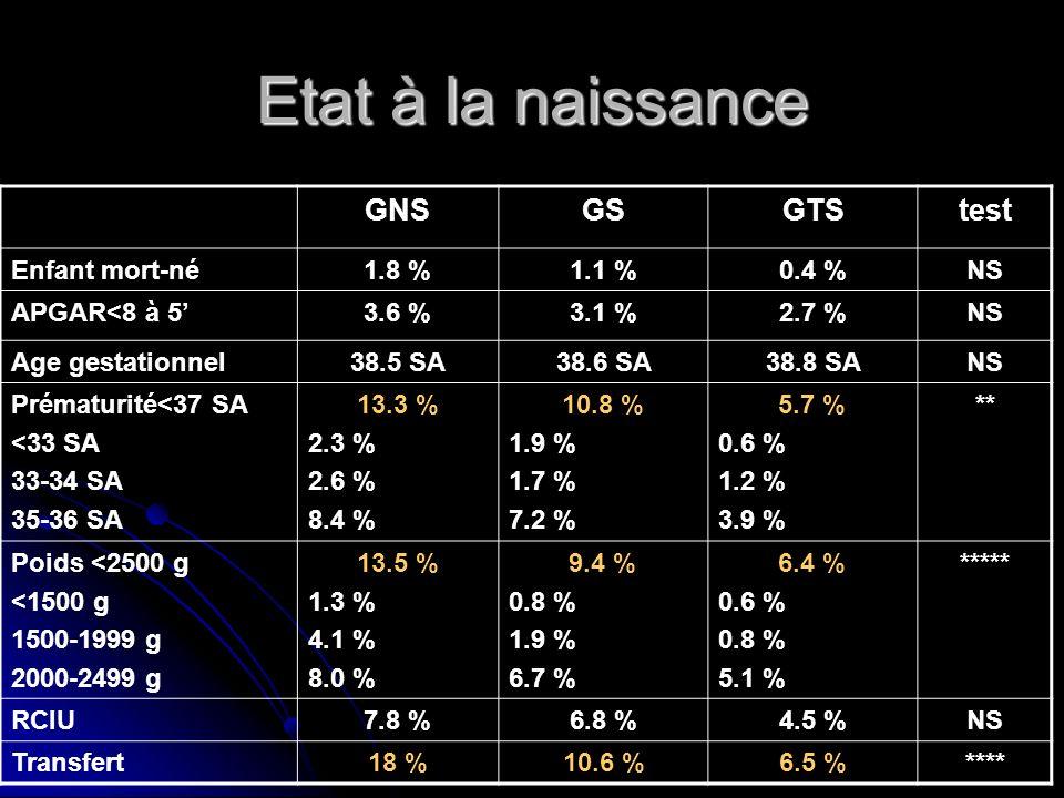 Etat à la naissance GNSGSGTStest Enfant mort-né1.8 %1.1 %0.4 %NS APGAR<8 à 53.6 %3.1 %2.7 %NS Age gestationnel38.5 SA38.6 SA38.8 SANS Prématurité<37 S
