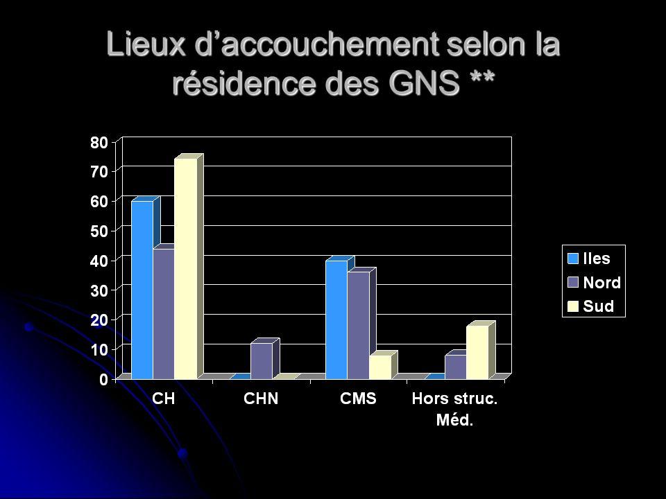 Lieux daccouchement selon la résidence des GNS **