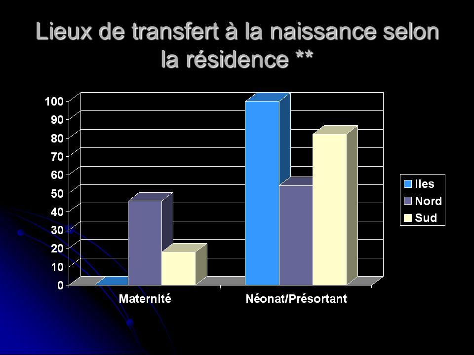 Lieux de transfert à la naissance selon la résidence **