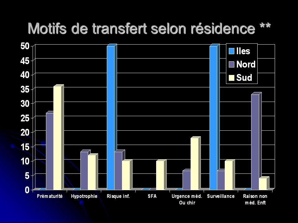Motifs de transfert selon résidence **