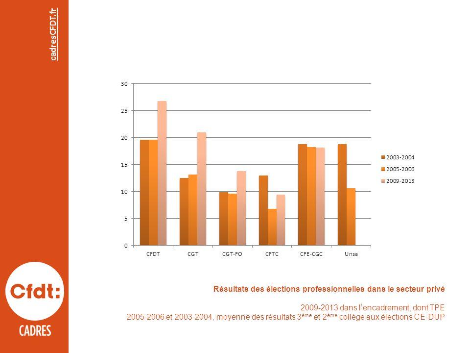 cadresCFDT.fr Résultats des élections professionnelles dans le secteur privé 2009-2013 dans lencadrement, dont TPE 2005-2006 et 2003-2004, moyenne des résultats 3 ème et 2 ème collège aux élections CE-DUP