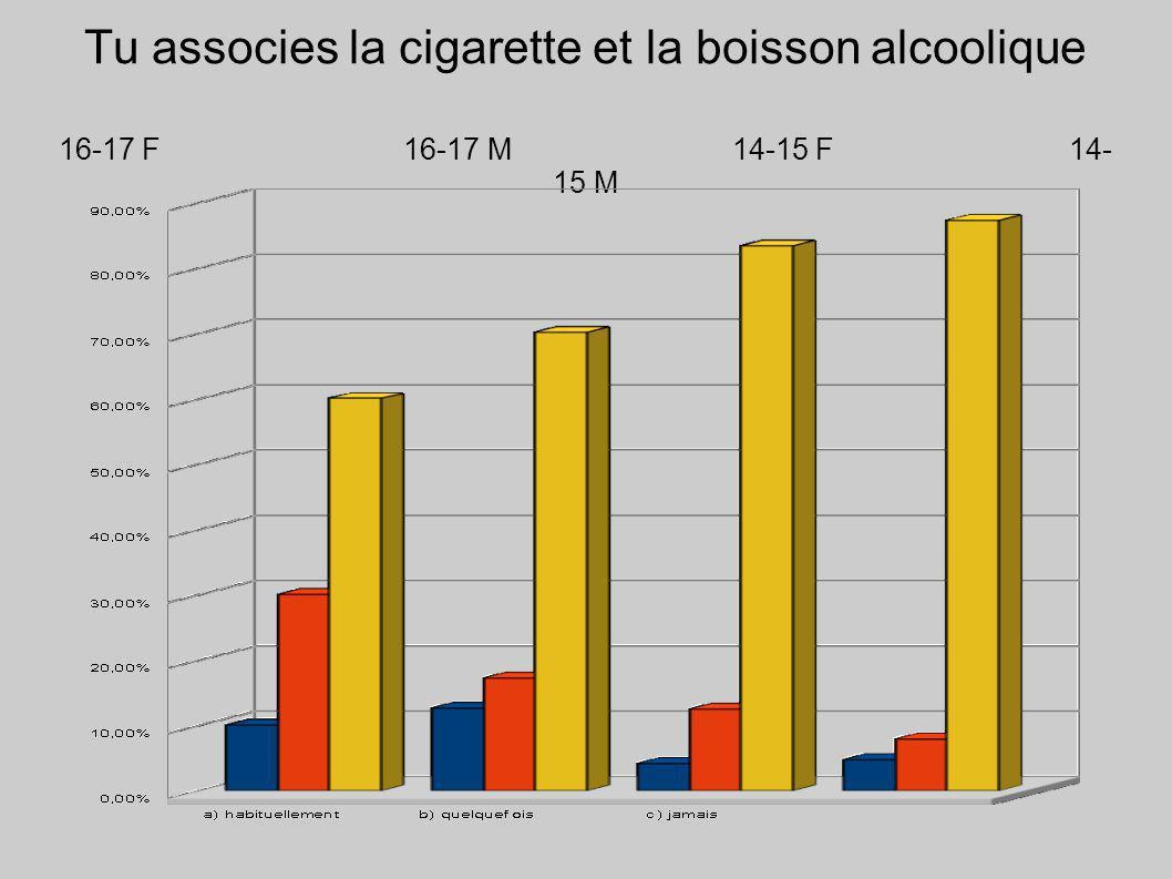 Tu associes la cigarette et la boisson alcoolique 16-17 F 16-17 M14-15 F14- 15 M