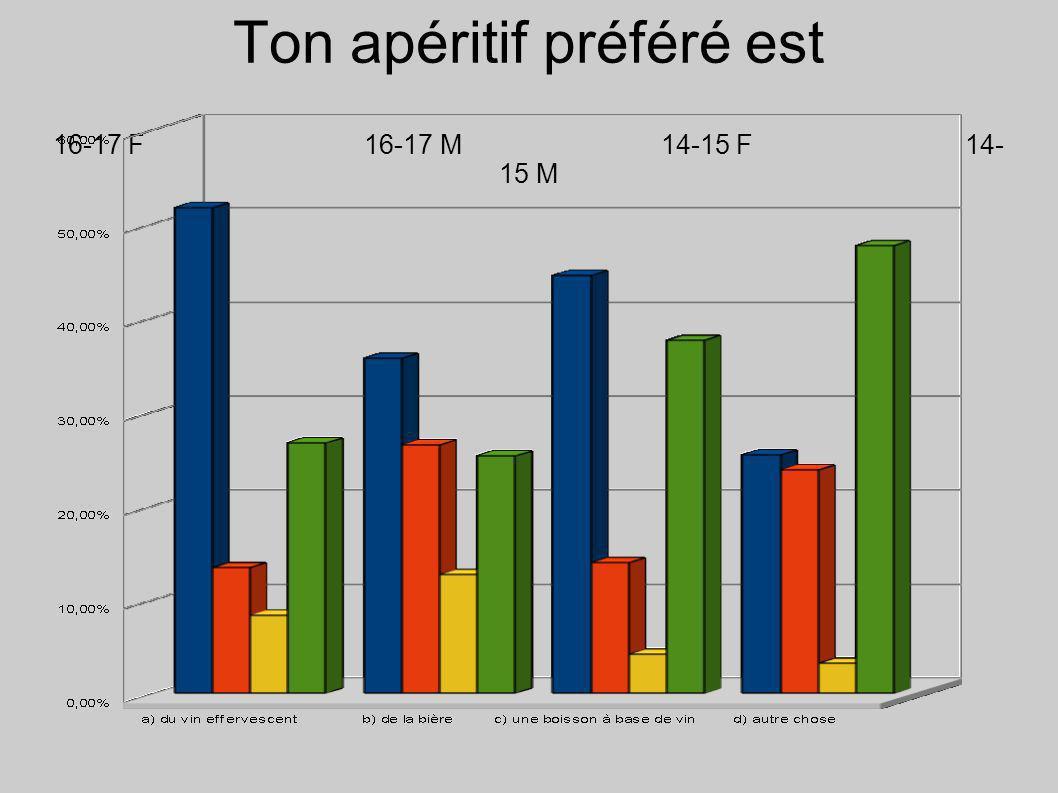 Ton apéritif préféré est 16-17 F 16-17 M14-15 F14- 15 M