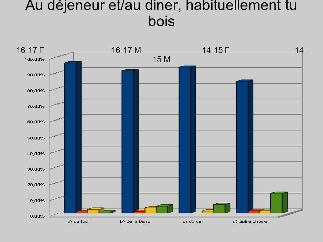 Au déjeneur et/au diner, habituellement tu bois 16-17 F 16-17 M14-15 F14- 15 M