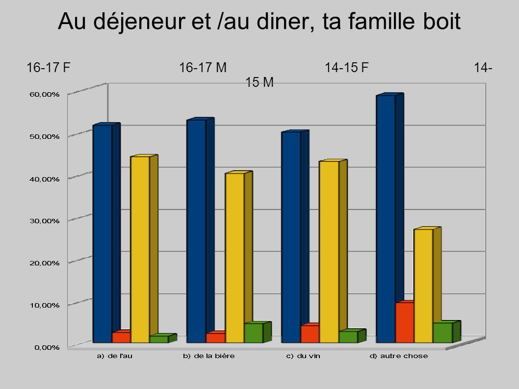 Au déjeneur et /au diner, ta famille boit 16-17 F 16-17 M14-15 F14- 15 M