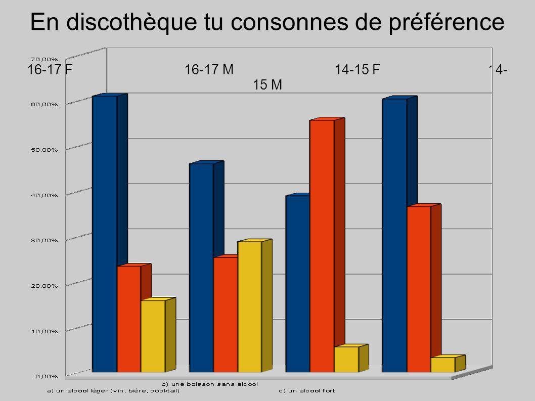 En discothèque tu consonnes de préférence 16-17 F 16-17 M14-15 F14- 15 M