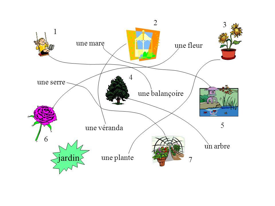 Derrièrenous avoir un (très/assez) grand/petit avec un/une/des/quelques/beaucoup de … jardin