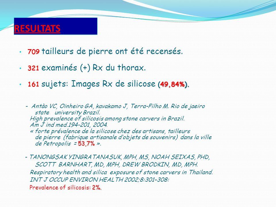 RESULTATS 709 tailleurs de pierre ont été recensés. 321 examinés (+) Rx du thorax. 49,84%). 161 sujets: Images Rx de silicose (49,84%). - Antào VC, Oi