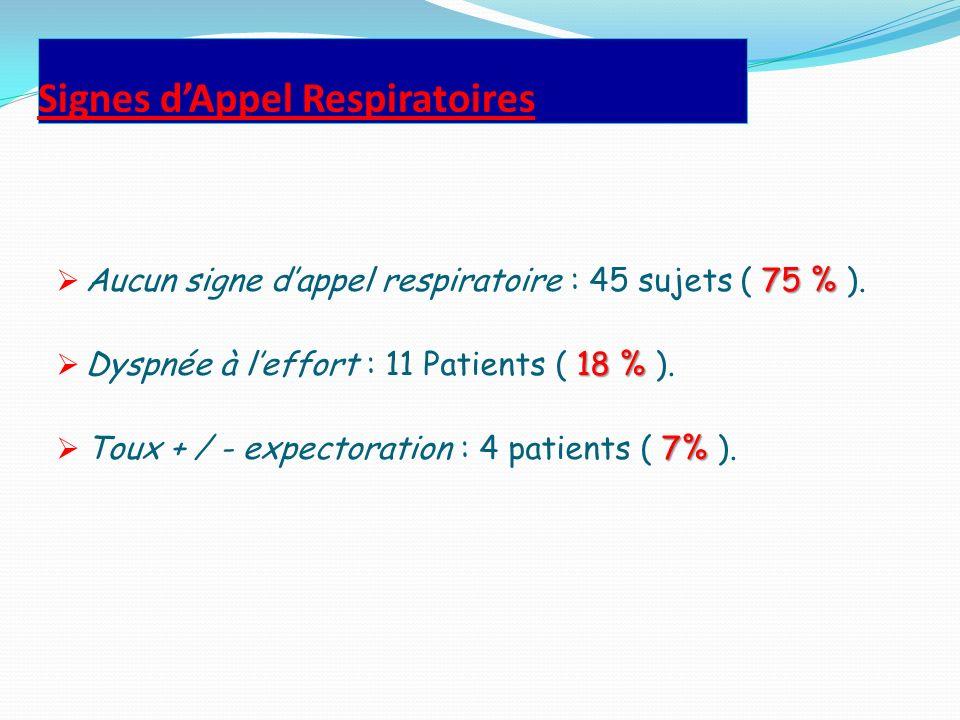 Signes dAppel Respiratoires 75 % Aucun signe dappel respiratoire : 45 sujets ( 75 % ). 18 % Dyspnée à leffort : 11 Patients ( 18 % ). 7% Toux + / - ex