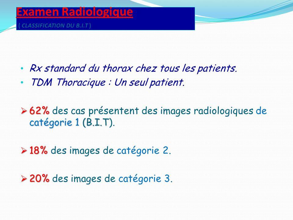 Examen Radiologique ( CLASSIFICATION DU B.I.T ) Rx standard du thorax chez tous les patients. TDM Thoracique : Un seul patient. 62% catégorie 1 (B.I.T
