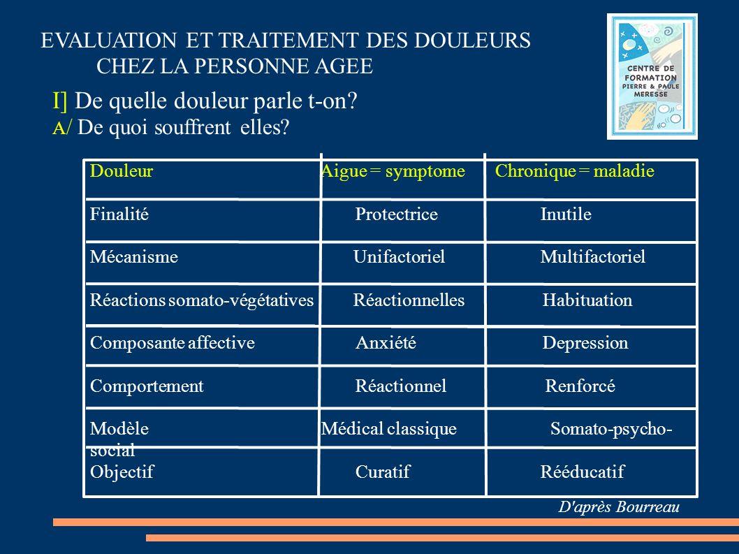 Douleur Aigue = symptome Chronique = maladie Finalité Protectrice Inutile Mécanisme Unifactoriel Multifactoriel Réactions somato-végétatives Réactionn