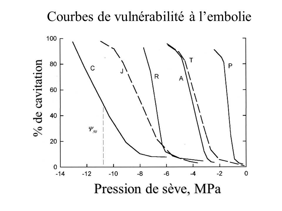 Courbes de vulnérabilité à lembolie % de cavitation Pression de sève, MPa