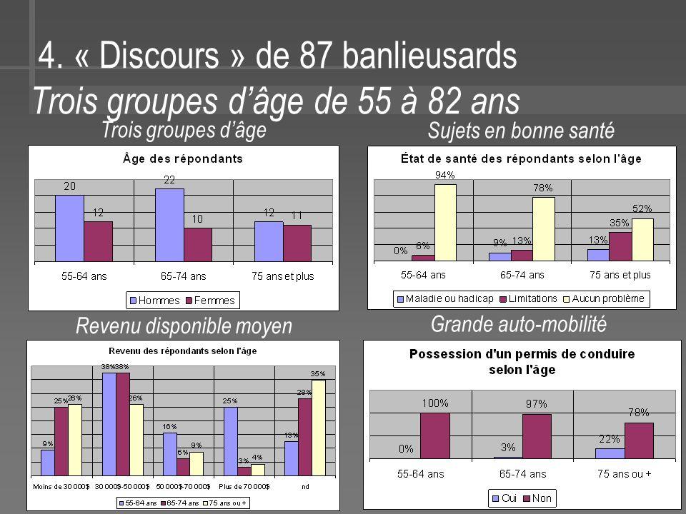 4. « Discours » de 87 banlieusards Trois groupes dâge de 55 à 82 ans Trois groupes dâge Sujets en bonne santé Revenu disponible moyen Grande auto-mobi