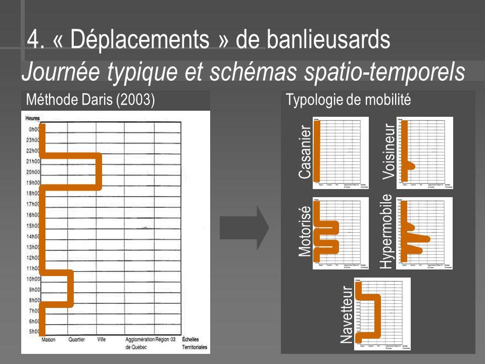 4. « Déplacements » de banlieusards Journée typique et schémas spatio-temporels Méthode Daris (2003) Casanier Voisineur Motorisé Hypermobile Navetteur
