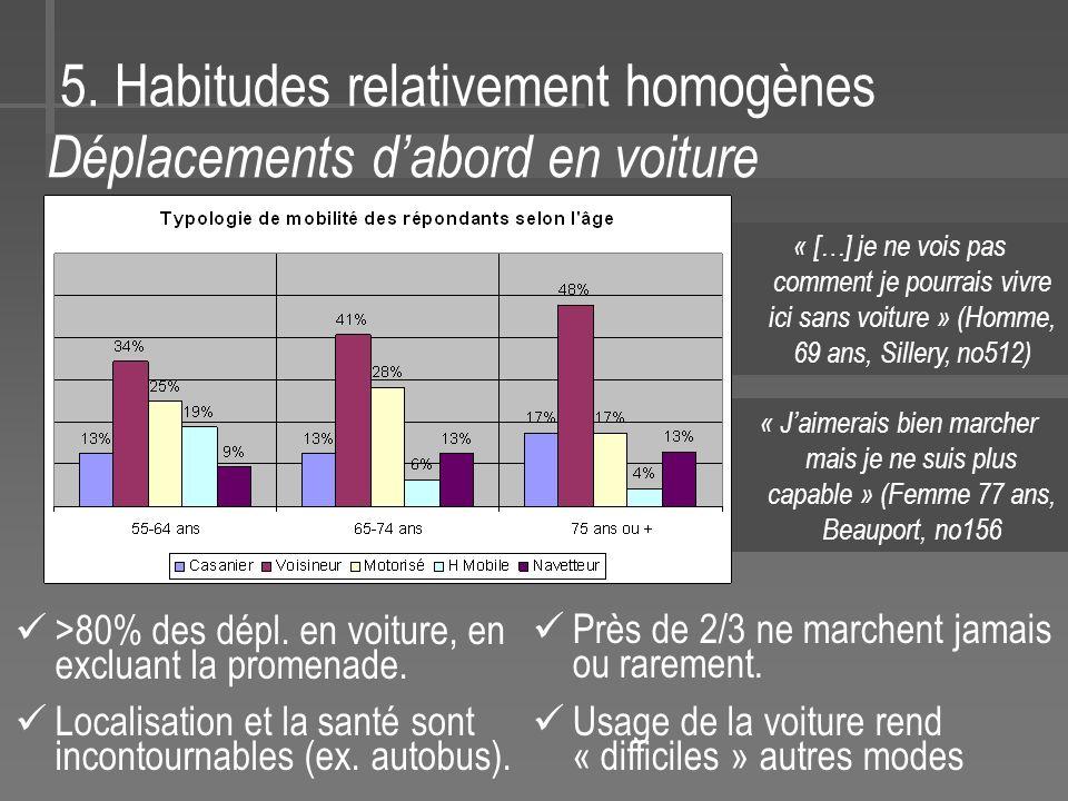 5.Habitudes relativement homogènes Déplacements dabord en voiture >80% des dépl.