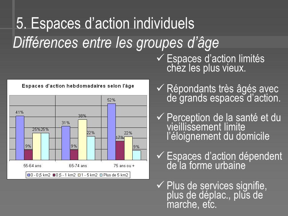 5. Espaces daction individuels Différences entre les groupes dâge Espaces daction limités chez les plus vieux. Répondants très âgés avec de grands esp