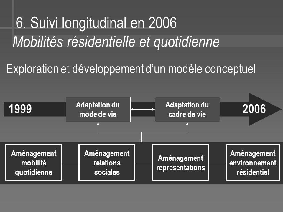 6. Suivi longitudinal en 2006 Mobilités résidentielle et quotidienne 2006 Adaptation du mode de vie Adaptation du cadre de vie Aménagement mobilité qu