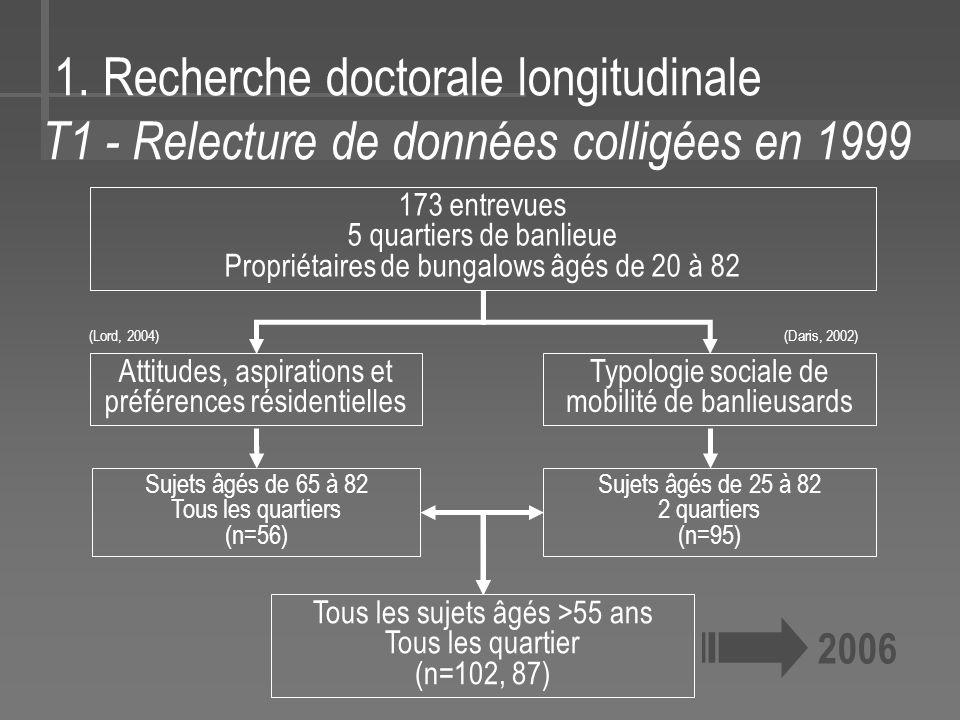 1. Recherche doctorale longitudinale T1 - Relecture de données colligées en 1999 Tous les sujets âgés >55 ans Tous les quartier (n=102, 87) 173 entrev