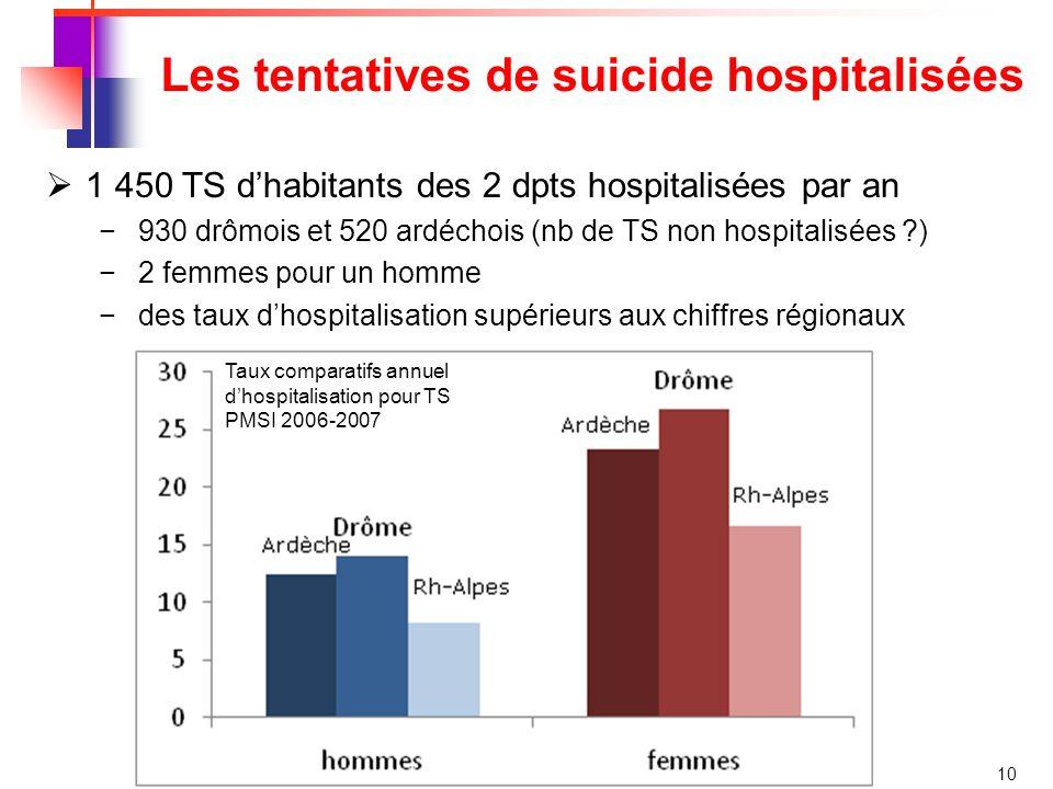 10 Les tentatives de suicide hospitalisées 1 450 TS dhabitants des 2 dpts hospitalisées par an 930 drômois et 520 ardéchois (nb de TS non hospitalisées ?) 2 femmes pour un homme des taux dhospitalisation supérieurs aux chiffres régionaux Taux comparatifs annuel dhospitalisation pour TS PMSI 2006-2007